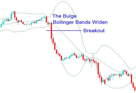 Bollinger Bulge - The Bollinger Bulge - How To Gold Trade Bollinger Bands Bulge