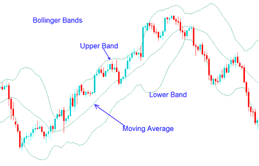 Bollinger Bands Gold Trading Indicator - How To Trade Gold with Bollinger Band Gold Trading Strategy