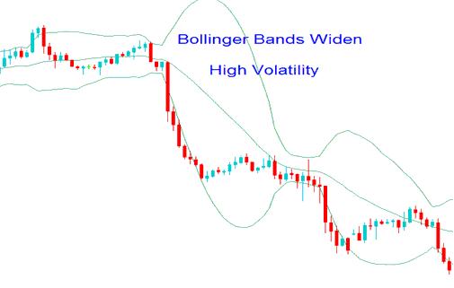 High Gold Price Volatility - Gold Bollinger Bands Gold Trading Indicator - Bollinger Bands Bulge