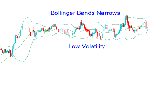 Low Gold Price Volatility - Gold Bollinger Bands Gold Trading Indicator - Bollinger Bands Squeeze