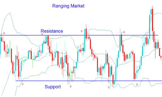 Trading Bollinger Bands in Ranging Gold Trading Markets - Bollinger Bands Gold Trading Strategy