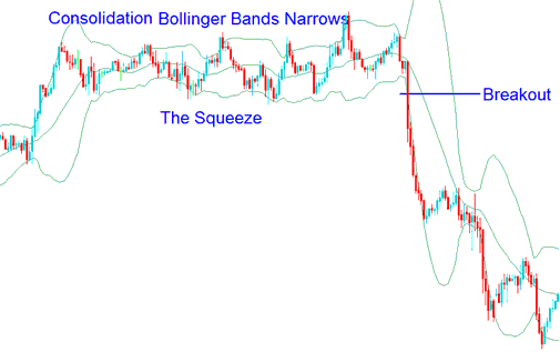 Bollinger Squeeze - The Bollinger Bands Squeeze - How To Gold Trade Bollinger Bands Squeeze