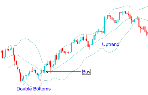 Double Bottoms - Bollinger Bands Gold Trend Reversals Trading Strategy Using Double Bottoms Gold Trading Chart Patterns
