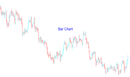 Gold Trading Bar Chart Example - Bar Charts in Gold Trading - MetaTrader 4 Bar Charts