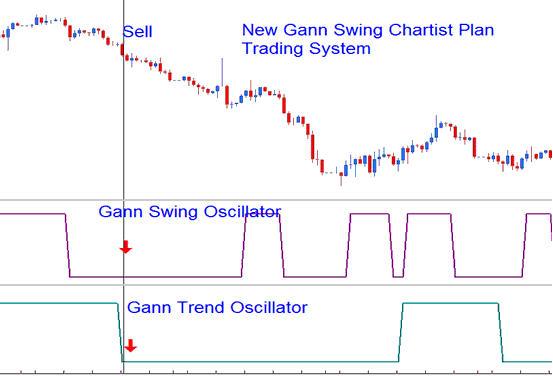 New Gann Swing Chartist Plan - Example Gold Trading System - Best MetaTrader 4 Templates Gold Trading Systems