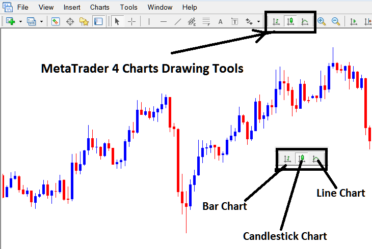 How To Draw These Types of Gold Trading Charts on MetaTrader 4 Gold Trading Platform - Line chart - Bar Chart - Candlesticks chart