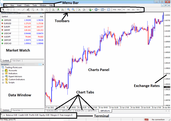 Learn MetaTrader 4 Gold Trading Platform Tutorial - MT4 Tools and Charts