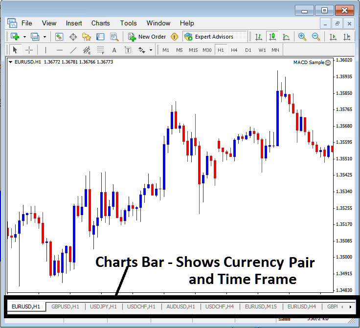 MT4 Charts Bar For Showing Gold Trading Charts and Gold Trading Chart Time Frames on MetaTrader 4 Gold Trading Platform