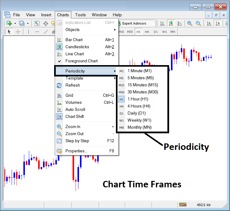 Gold Trading Chart Time Frames - Periodicity on Charts Menu in MetaTrader 4 Gold Trading Platform