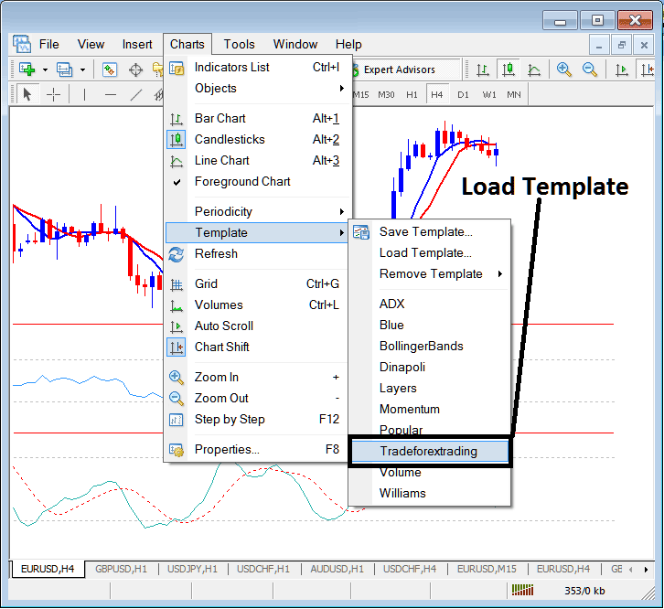 Load a Saved Template to a New Gold Trading Chart on MetaTrader 4 Gold Trading Platform - MetaTrader 4 Change Template