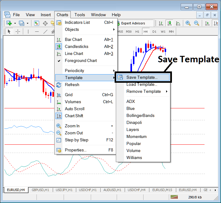 How to Save a Template of a Gold Trading System on MetaTrader 4 Gold Trading Platform
