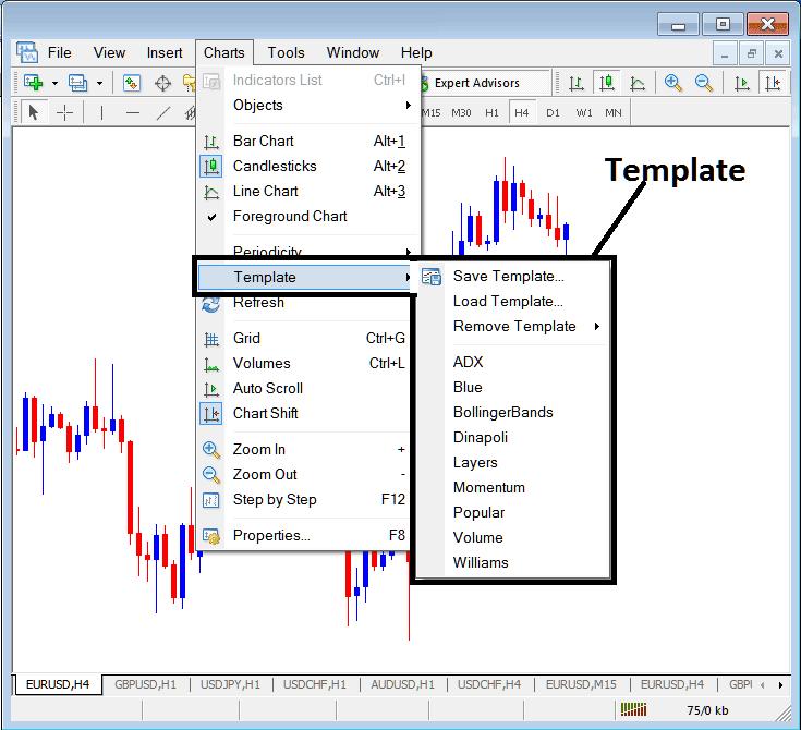 MT4 Templates on the Charts Menu in The MetaTrader 4 Gold Trading Platform - MetaTrader 4 Change Template