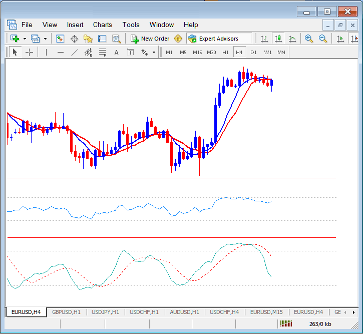Save a gold trading Trading System as a MetaTrader 4 Chart Template on MetaTrader 4 Gold Trading Platform