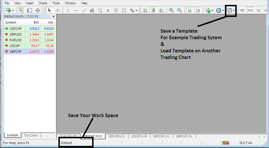 Save a Work Space in MetaTrader 4, Save a Trading System Template