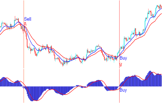 MACD Zero-Line Mark Crossover - Precisely When a Sell Gold Trading Signal and Buy Gold Trading Signal are Generated