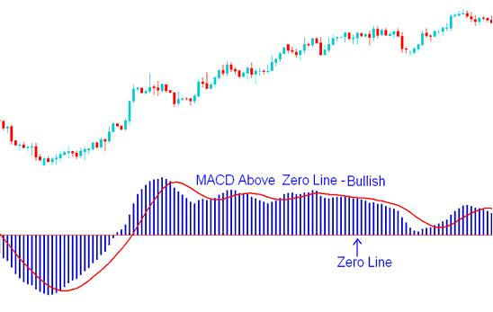 MACD Gold Trading Indicator Above Zero Mark - Bullish Gold Trading Signal