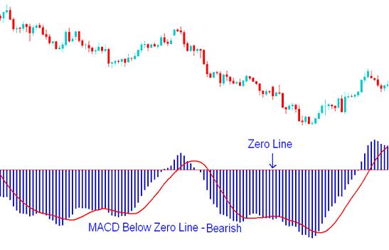 MACD Gold Trading Indicator Below Zero Center Line Mark - Bearish Gold Trading Signal