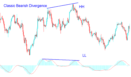 MACD Classic Bearish Divergence in Gold Trading - MACD Divergence Gold Trading Strategy