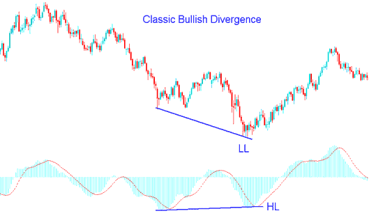MACD Classic Bullish Divergence in Gold Trading - MACD Divergence Gold Trading Strategy