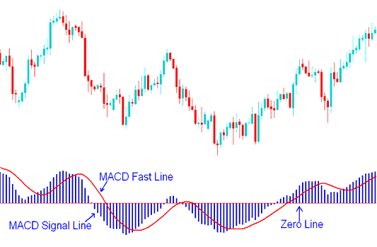 MACD Lines - MACD Fast Line and MACD Signal Lines Gold Trading Signals