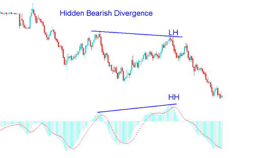 MACD Bearish Divergence Gold Trading Strategy - MACD Bearish Divergence Gold Setup