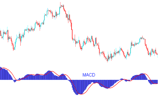 MACD Gold Trading Indicator Buy and Sell Gold Trading Signals - Advanced Gold Trading Strategies