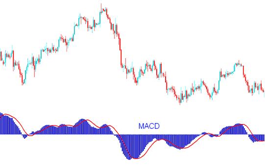 MACD Gold Trading Indicator - MACD Gold Trading Indicator Technical Analysis