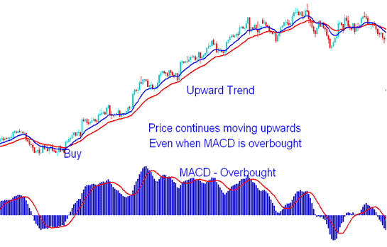 MACD Overbought Region - Gold Trend Continuation Signal