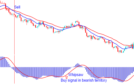 MACD Gold Trading Whipsaw - Buy Gold Trading Signal in Bearish Territory