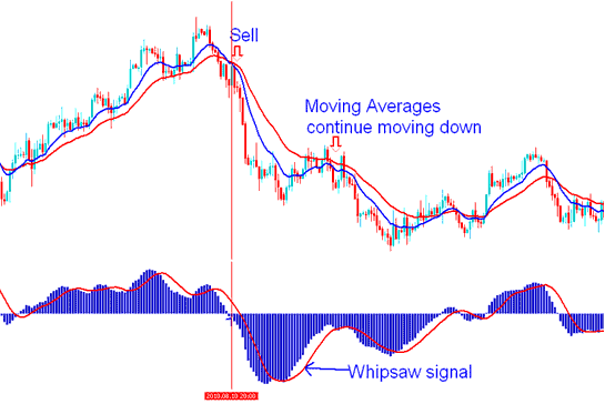 MACD Gold Trading Indicator Gold Trading Whipsaw - Gold Trading Whipsaws