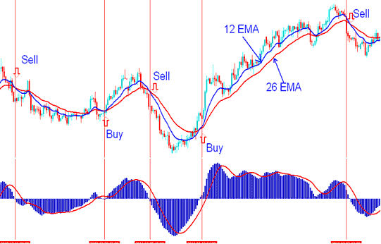 MACD Gold Trading Indicator - Example of MACD Gold Technical Gold Trading Indicator