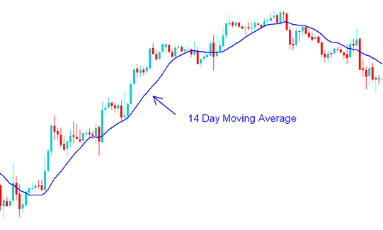 14 Day Moving Average - Moving Average Gold Trading Strategy Example