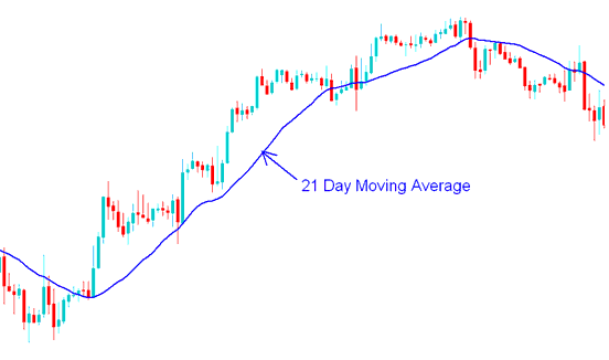 21 Day Moving Average - Moving Average Gold Trading Strategies Example