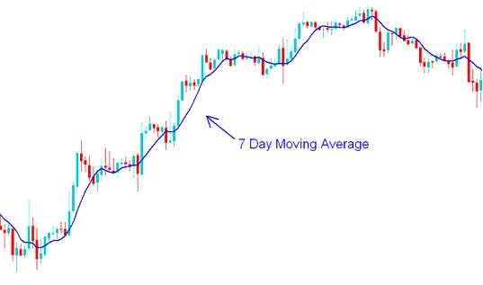 7 Day Moving Average - Moving Average Gold Trading Strategies