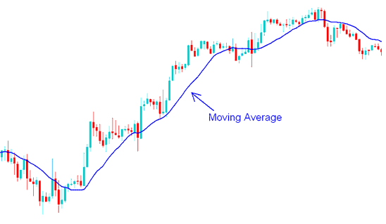 Gold Moving Average Technical Gold Trading Indicator - MetaTrader 4 Gold Trading Chart Indicators