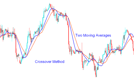 Moving Average Crossover Method - Moving Average Gold Crossover Gold Trading