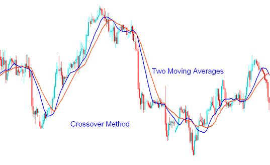 Moving Average Crossover Method Trading System - MetaTrader 4 Templates Gold Trading Systems