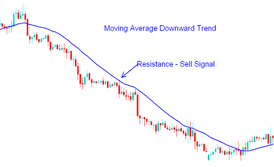 Sell Gold Trading Signal - How to Trade Gold with Moving Average Strategy
