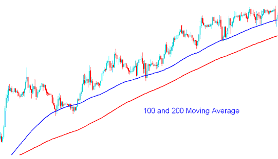 100 and 200 MAs - How To Trade Gold Using Moving Average Gold Trading Strategies