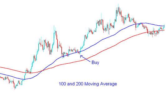 100 and 200 Simple Moving Average Gold Trading Buy Gold Trading Signal - Moving Average Gold Trading Strategy