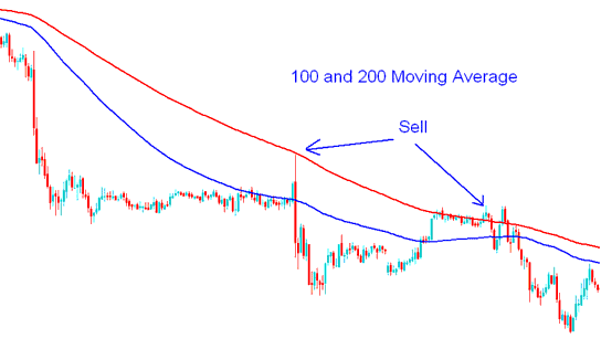 100 and 200 Simple Moving Average Gold Trading Sell Gold Trading Signal - Moving Average Gold Trading Strategy