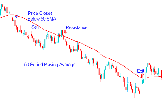 50 Moving Average Period Resistance - Gold Trading Strategies Example