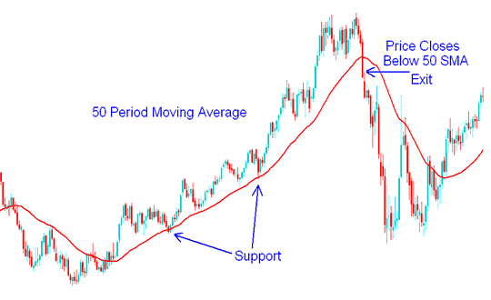 50 Moving Average Period Support - Gold Trading Strategy Example