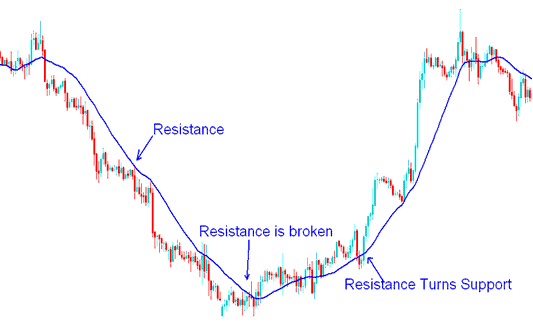 Resistance Level turns Support Level - Moving Average Gold Trading Strategy Example