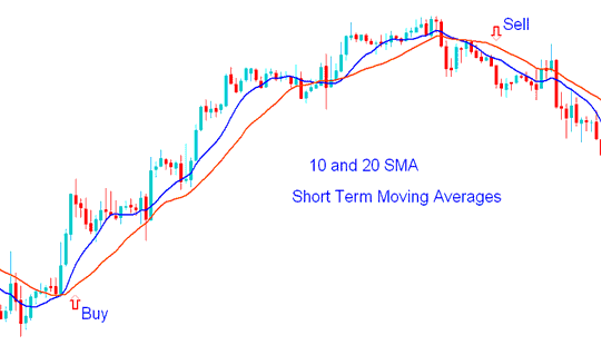 Short-term Gold Trading with Moving Averages - How to Trade Gold with Moving Averages Example