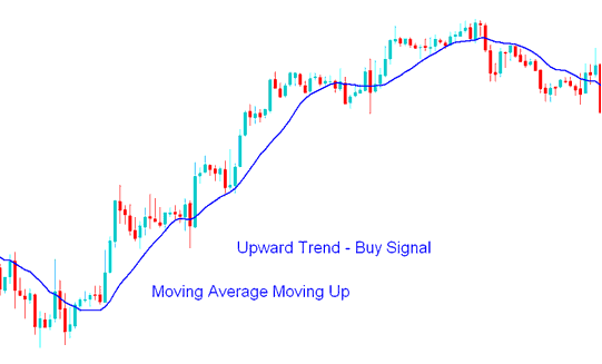 Upward Gold Trend - How to Day Trade Gold: A Detailed Guide to Day Trading Strategies