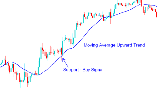 Buy Gold Trading Signal - How to Trade Gold with Moving Average Strategy