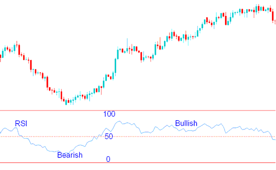 RSI Gold Trading Indicator Gold Trading Strategy bullish bearish Signals - Best Gold Trading Systems