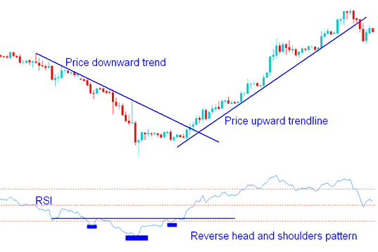 Gold Trading Chart Patterns on RSI Gold Trading Chart Indicator