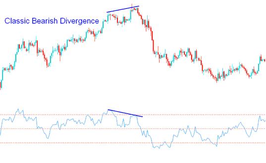 Gold Trading Classic Bearish Divergence Gold Trading with RSI Gold Trading Indicator Gold Trading Strategies